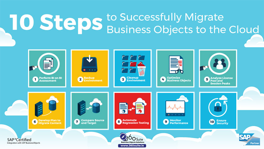 graphic cloud migration steps